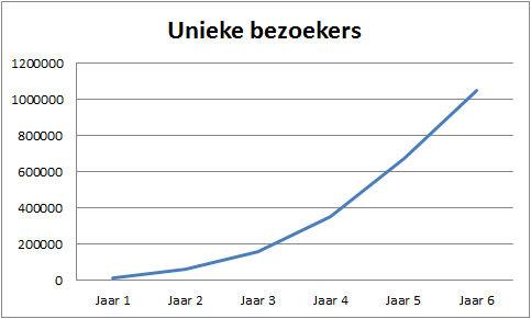 Miljoen bezoekers