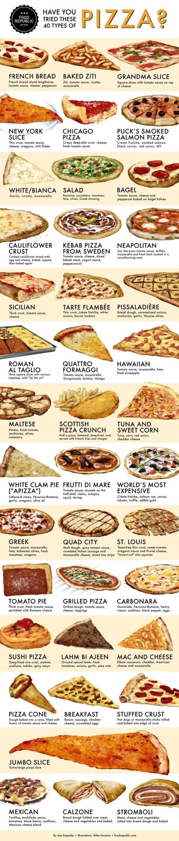 40 pizza chart