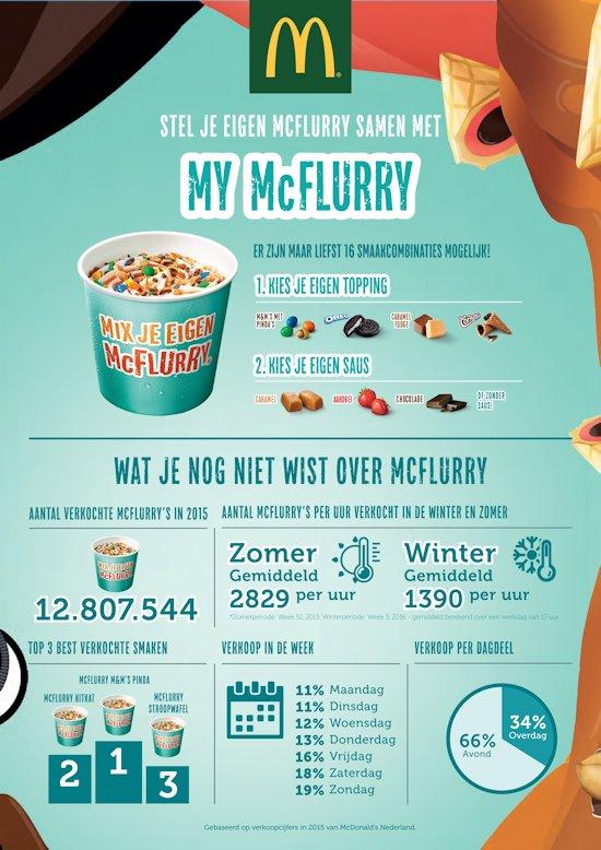 Alle cijfers over McFlurry