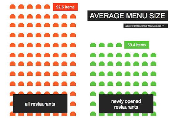 Bestaande en nieuwe restaurants