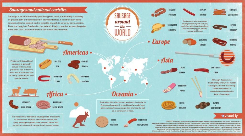 De verschillende worsten van de wereld