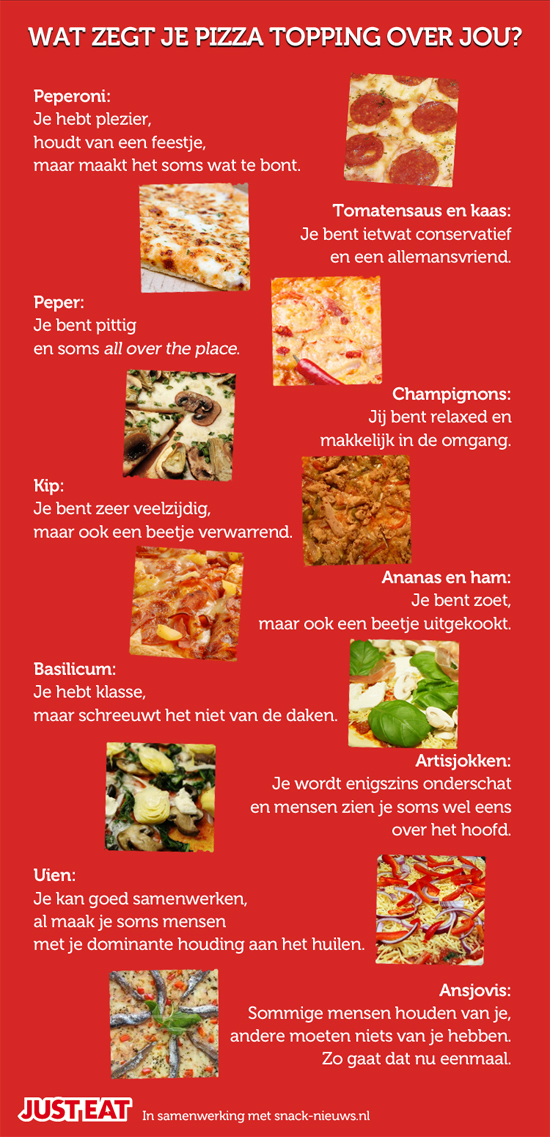 Infographic Pizza toppings