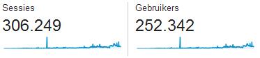Snacknieuws 250000ste bezoeker