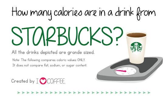Starbucks calorieën