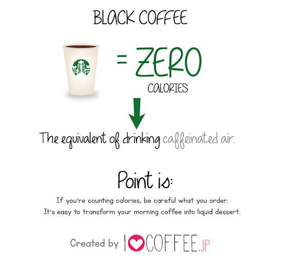 Starbucks calorieën zwarte koffie