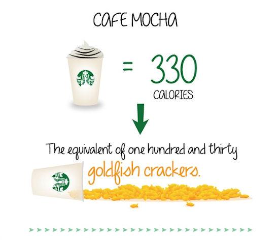 Starbucks calorieën Cafe Mocha